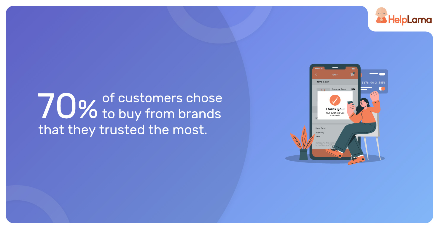 70%-of-customers-chose-to-buy-from-brands-that-they-trusted-the-most