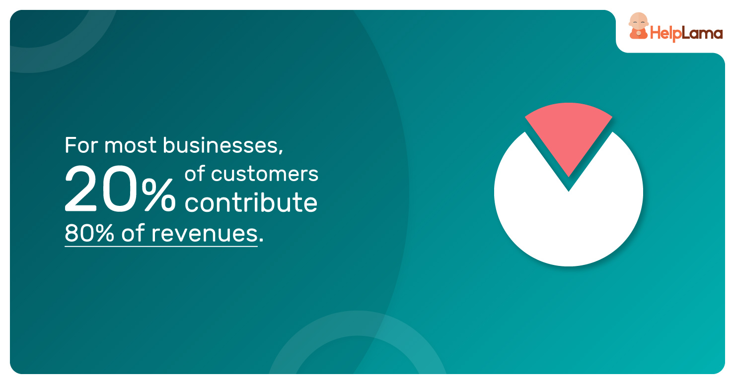 For-most-businesses,-20%-of-customers-contribute-80%-of-revenues