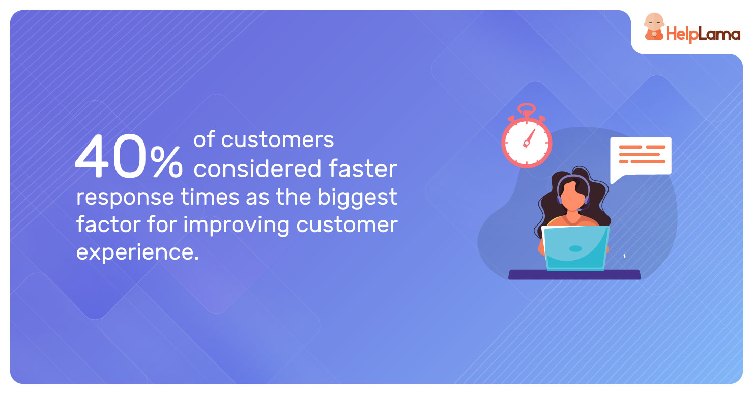 40%-of-customers-considered-faster-response
