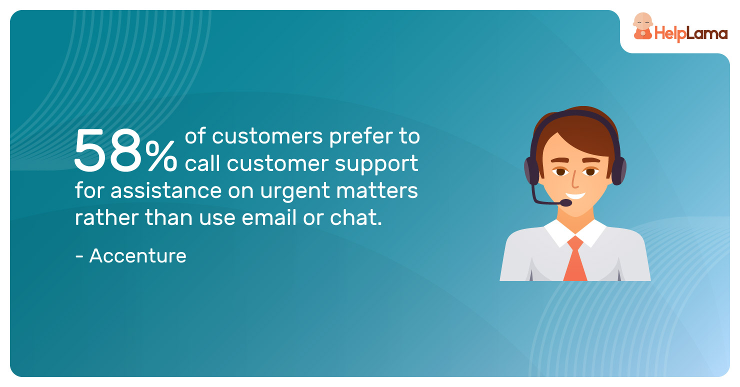 58%-of-customers-prefer-to-call-customer-support