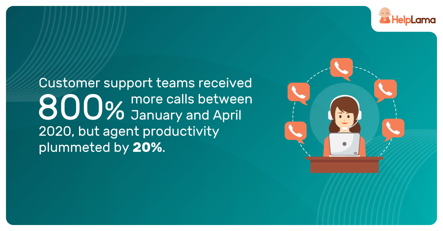 Customer-support-teams-received-800%-more-calls