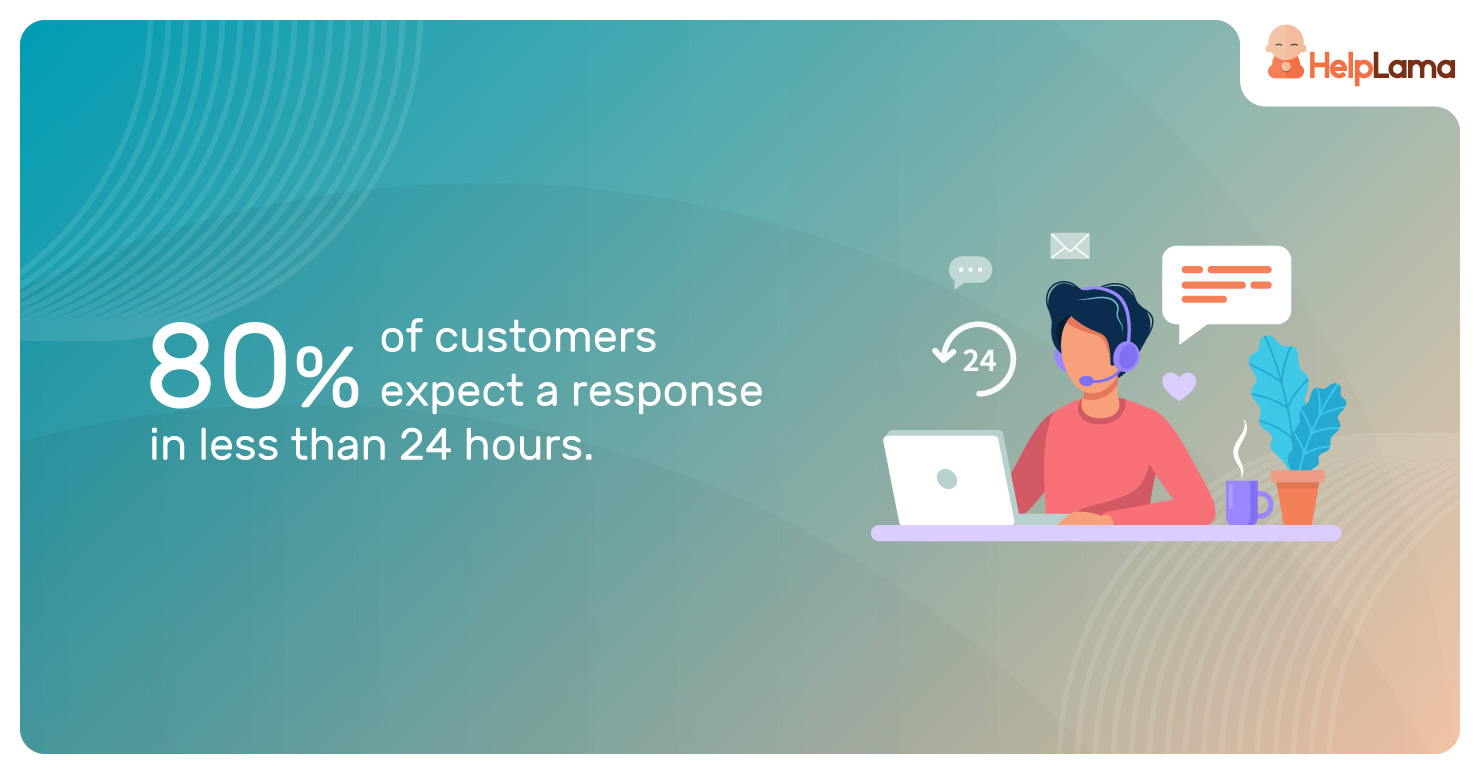 80%-of-customers-expect-a-response-in-less-than-24-hours