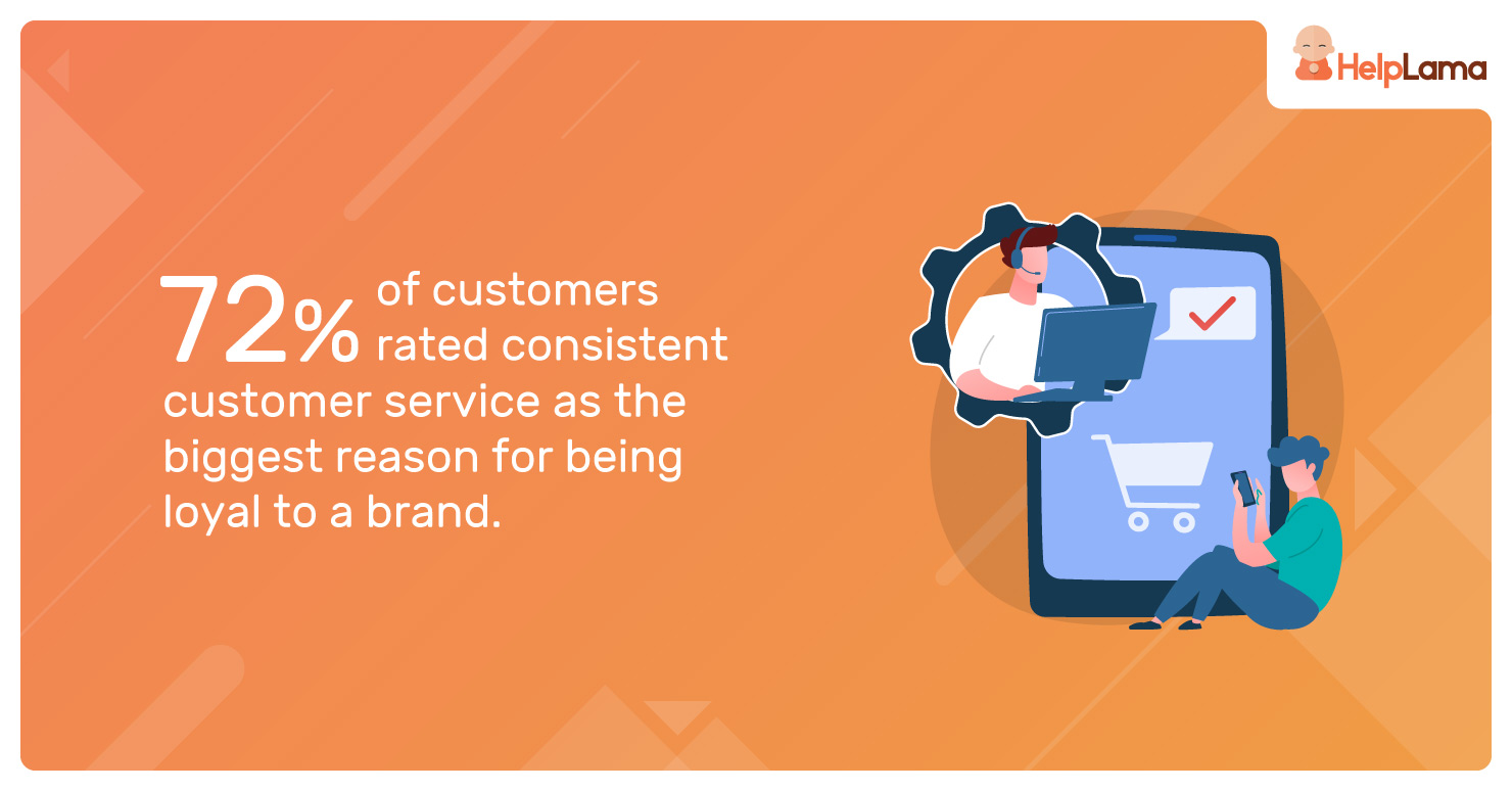 72%-of-customers-rated-consistent-customer-service
