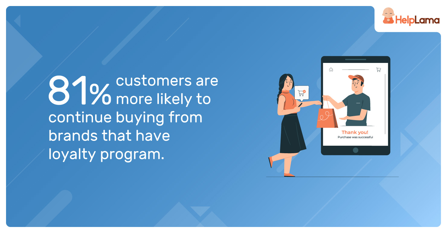 81%-customers-are-more-likely