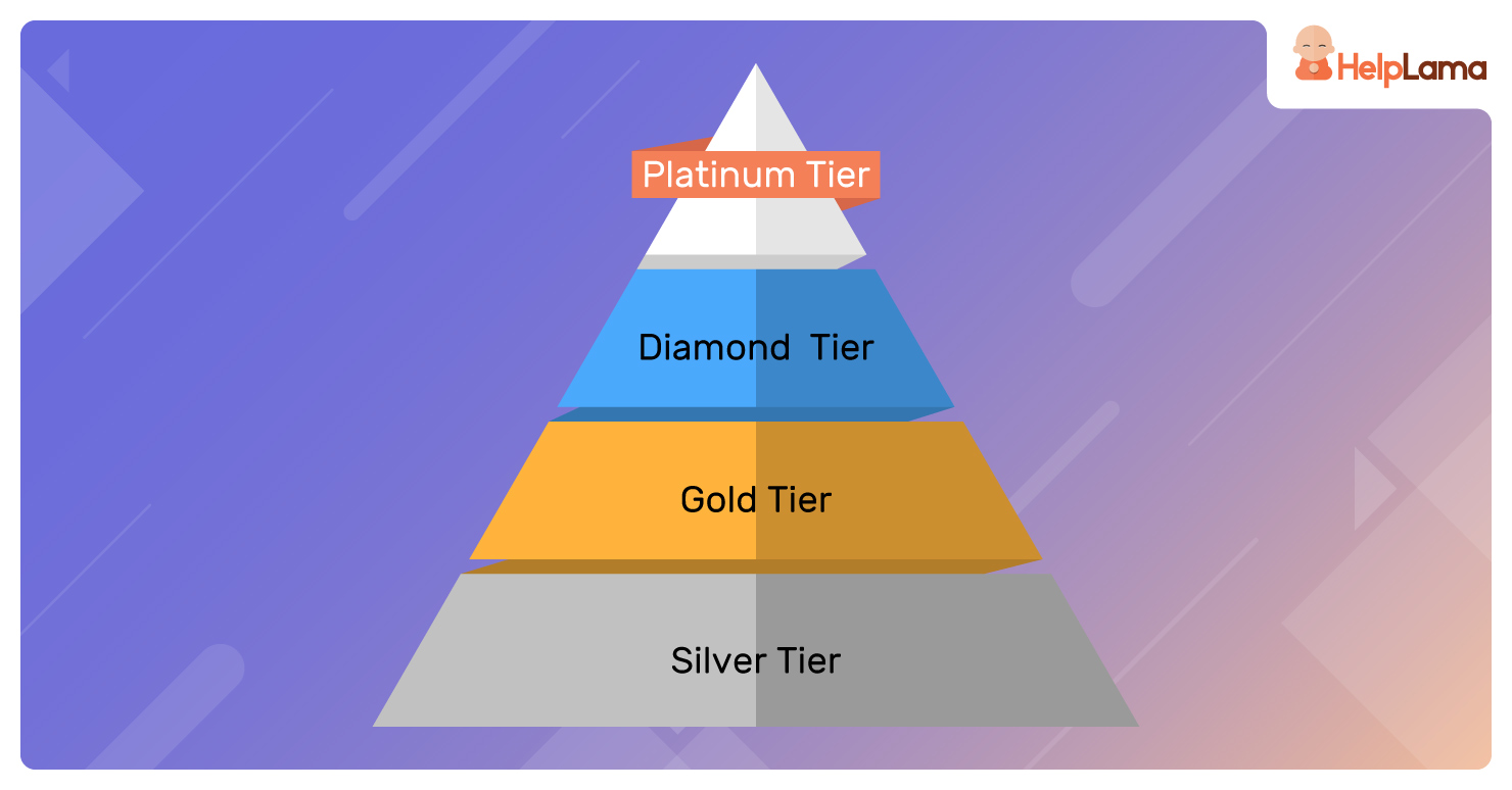 Add-tiers-to-your-loyalty-programs