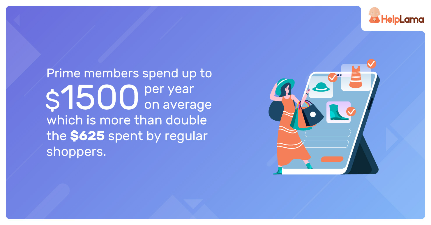 Prime-members-spend-up-to-$1500