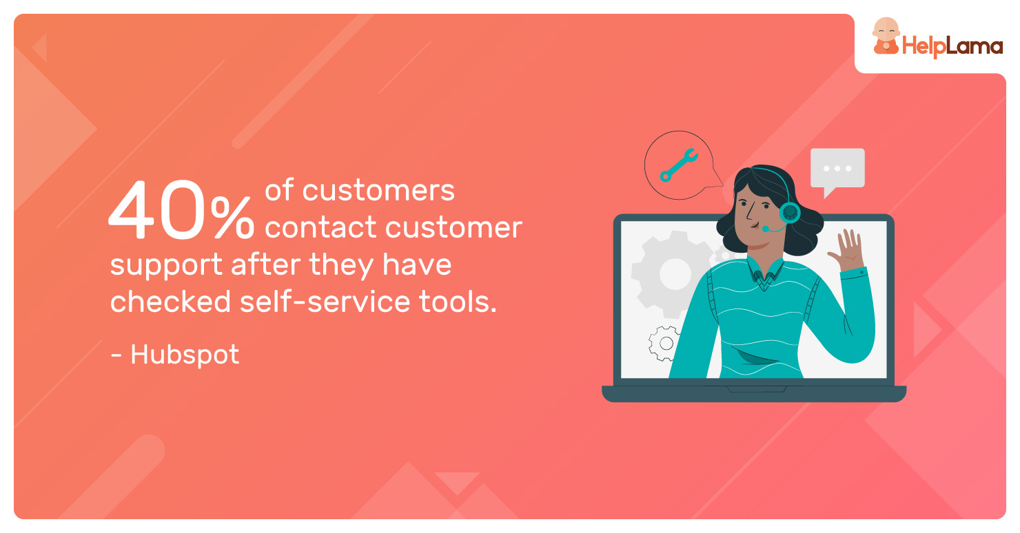 40%-of-customers-contact-customer-support