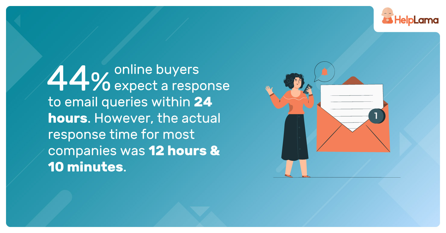 44%-online-buyers-expect-a-response-to-email