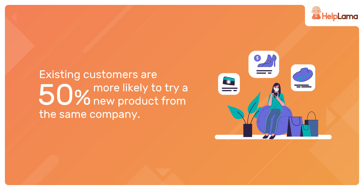 Existing-customers-are-50%-more-likely-to-try