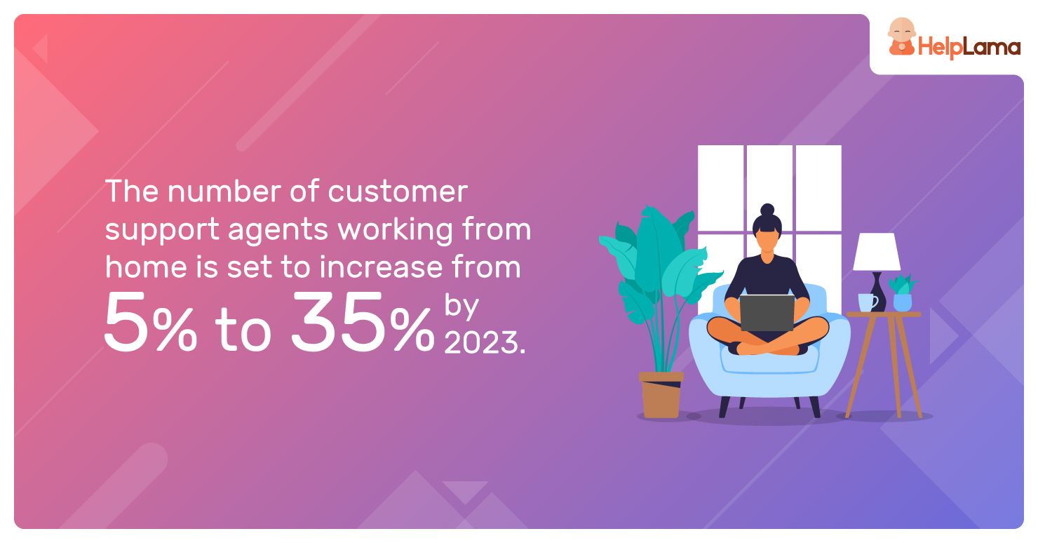 The-number-of-customer-support-agents