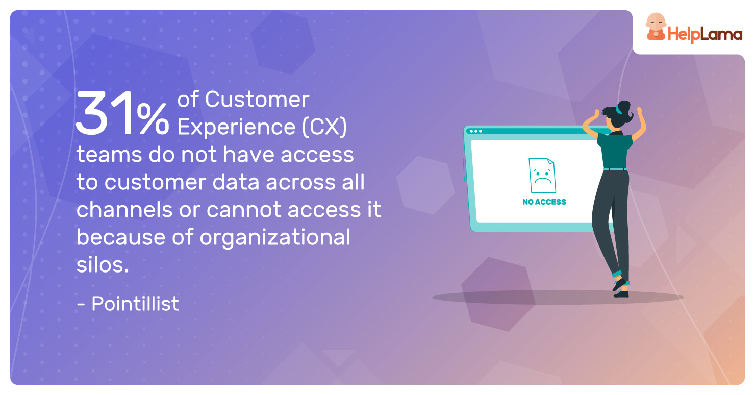 31%-of-Customer-Experience-(CX)-teams