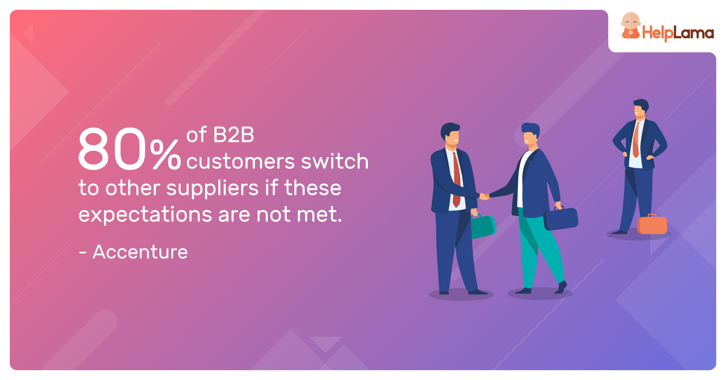 80%-of-B2B-customers-switch-to-other-suppliers