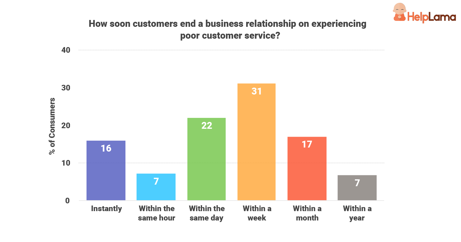 how-soon-consumers-end-business-relationships