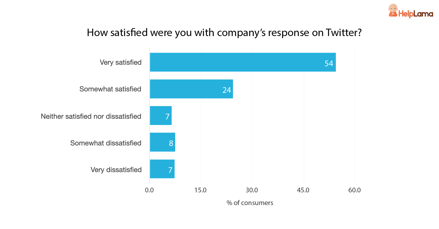 how-satisfied-were-the-consumers-with-company-response