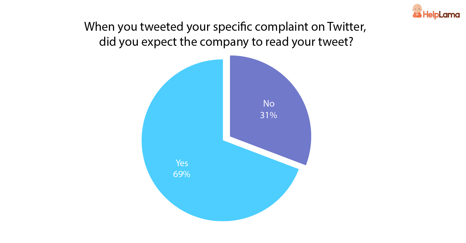 Proportion_of_consumer_that _expect_company_to_read_their_tweet