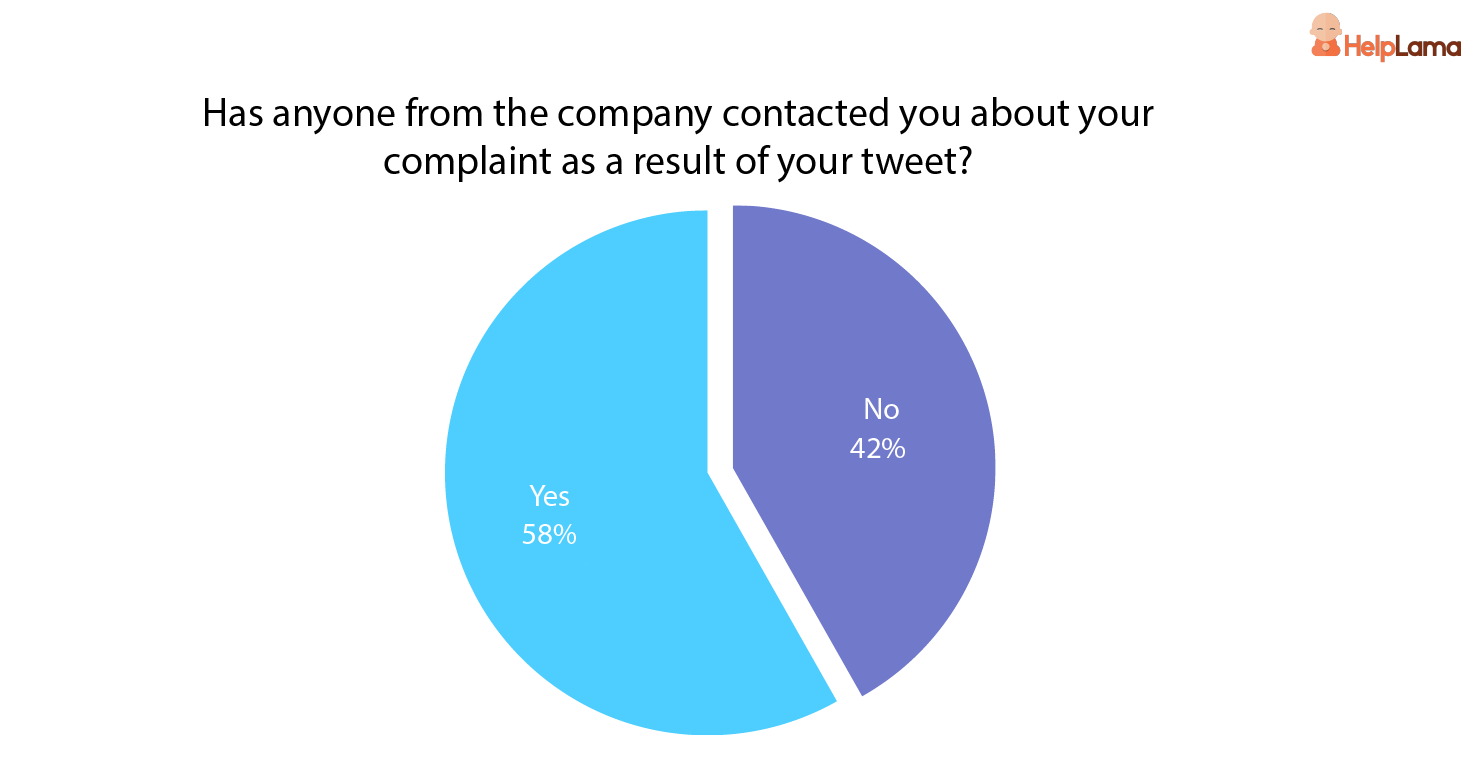 %_of_consumers_that_were_contacted_back_by_the_company