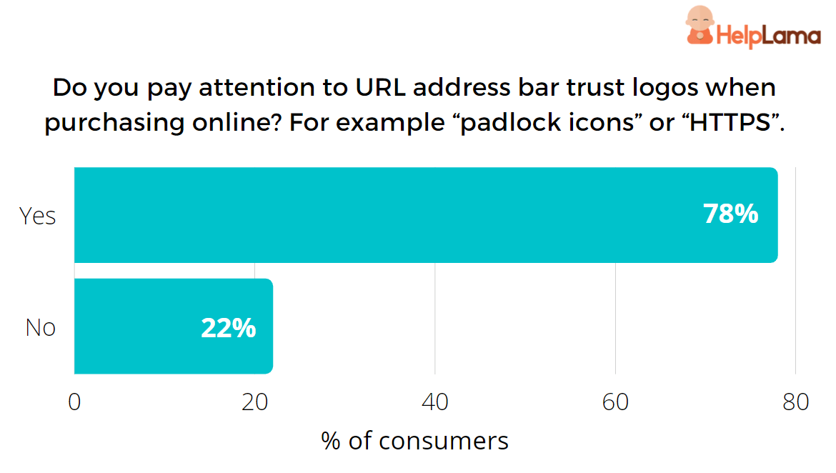consumers-who-pay-attention-on-url-address-bar-trust-logos