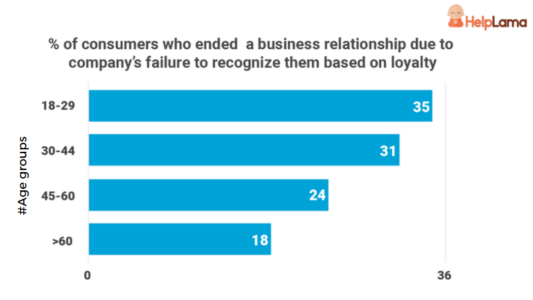 history-and-value-of-the-customer-