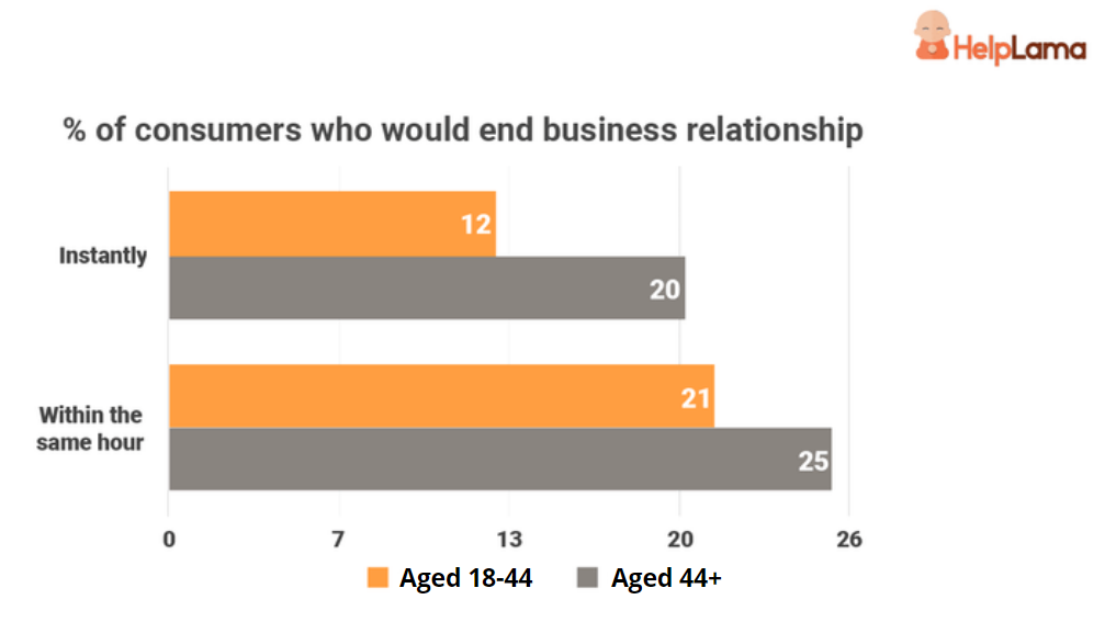 how-consumer-behavior-vary-across-different-age-groups