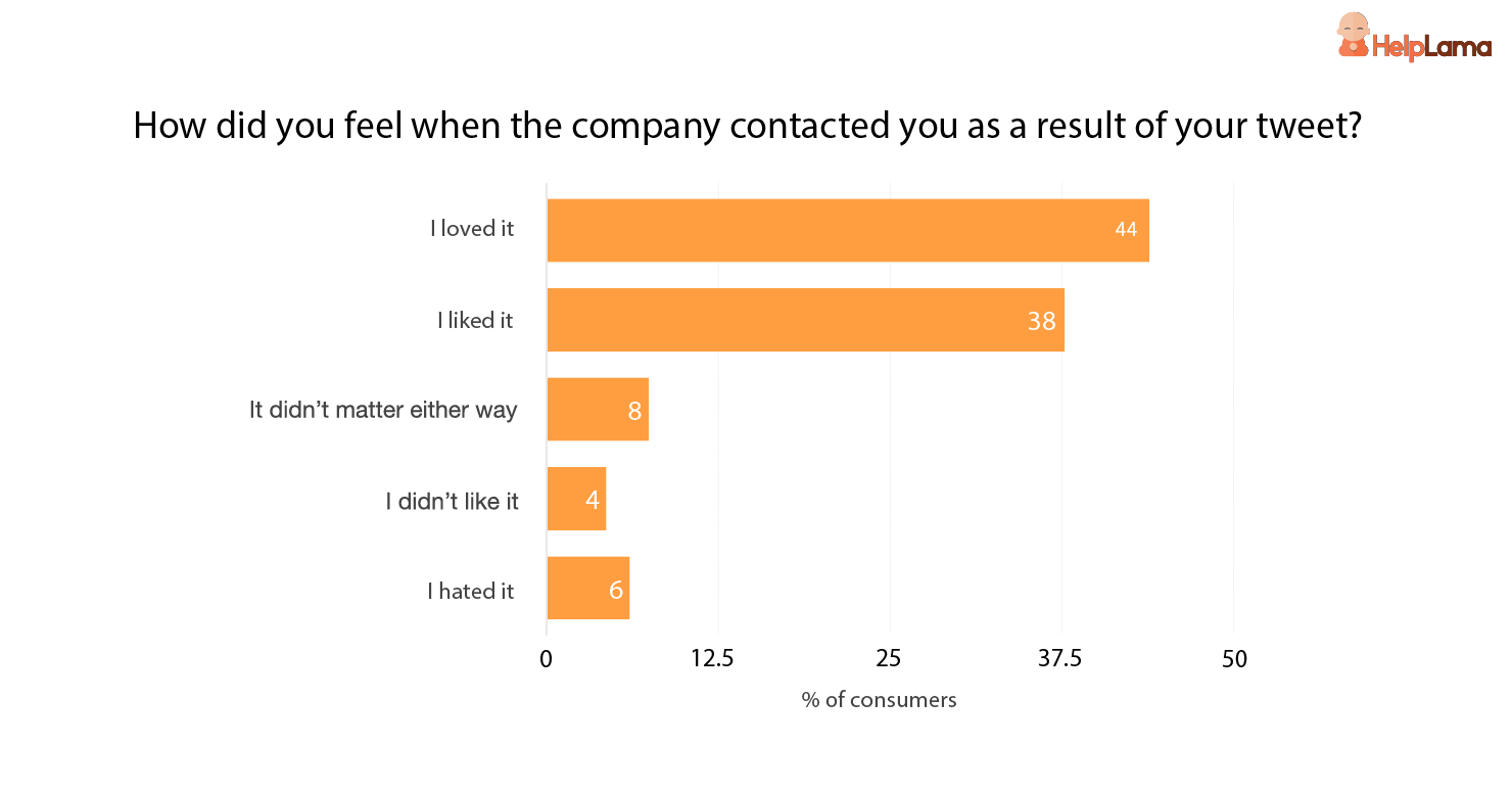 how-consumer-feel-when-the-company-contacts-them-as-result-of-their-tweet