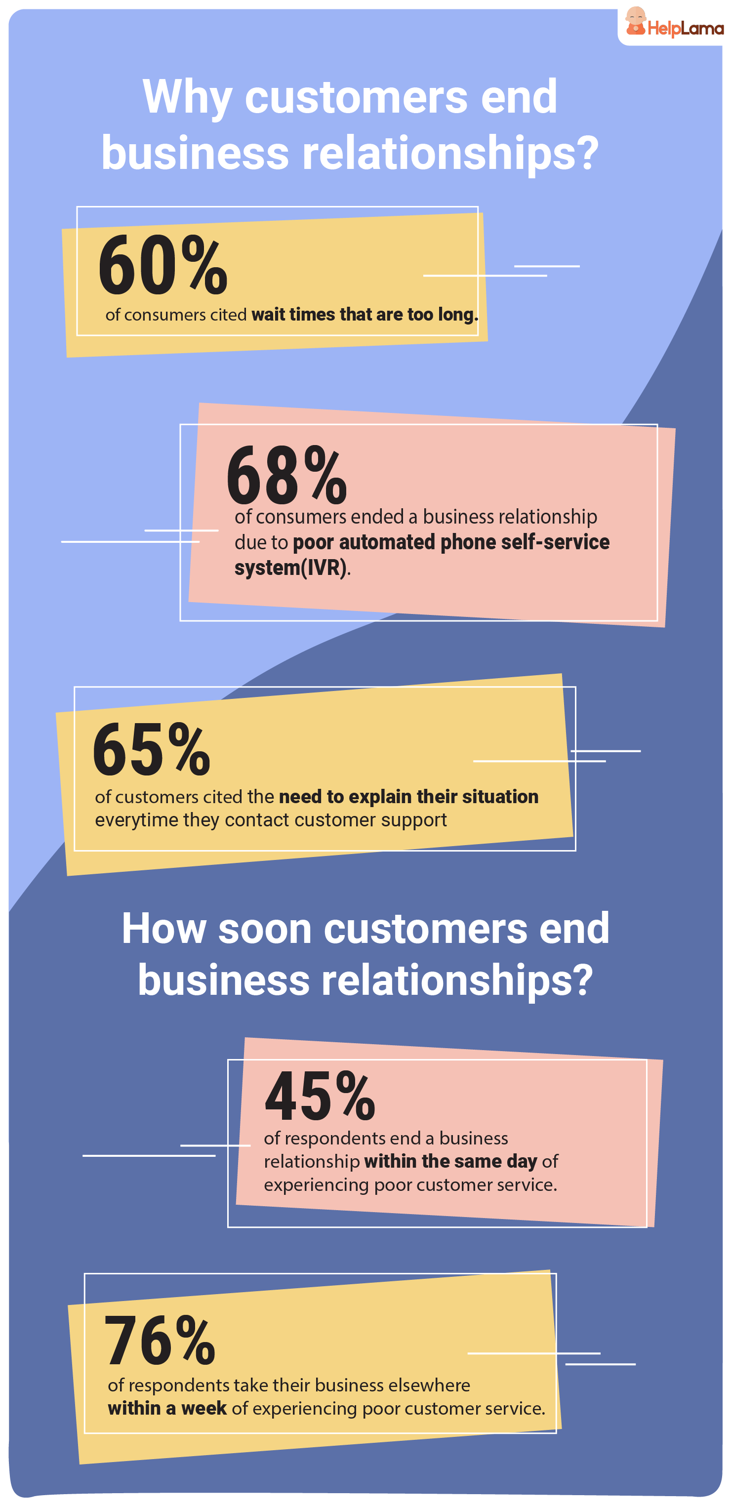 key-takeaways-how-consumer-react-to-poor-customer-service