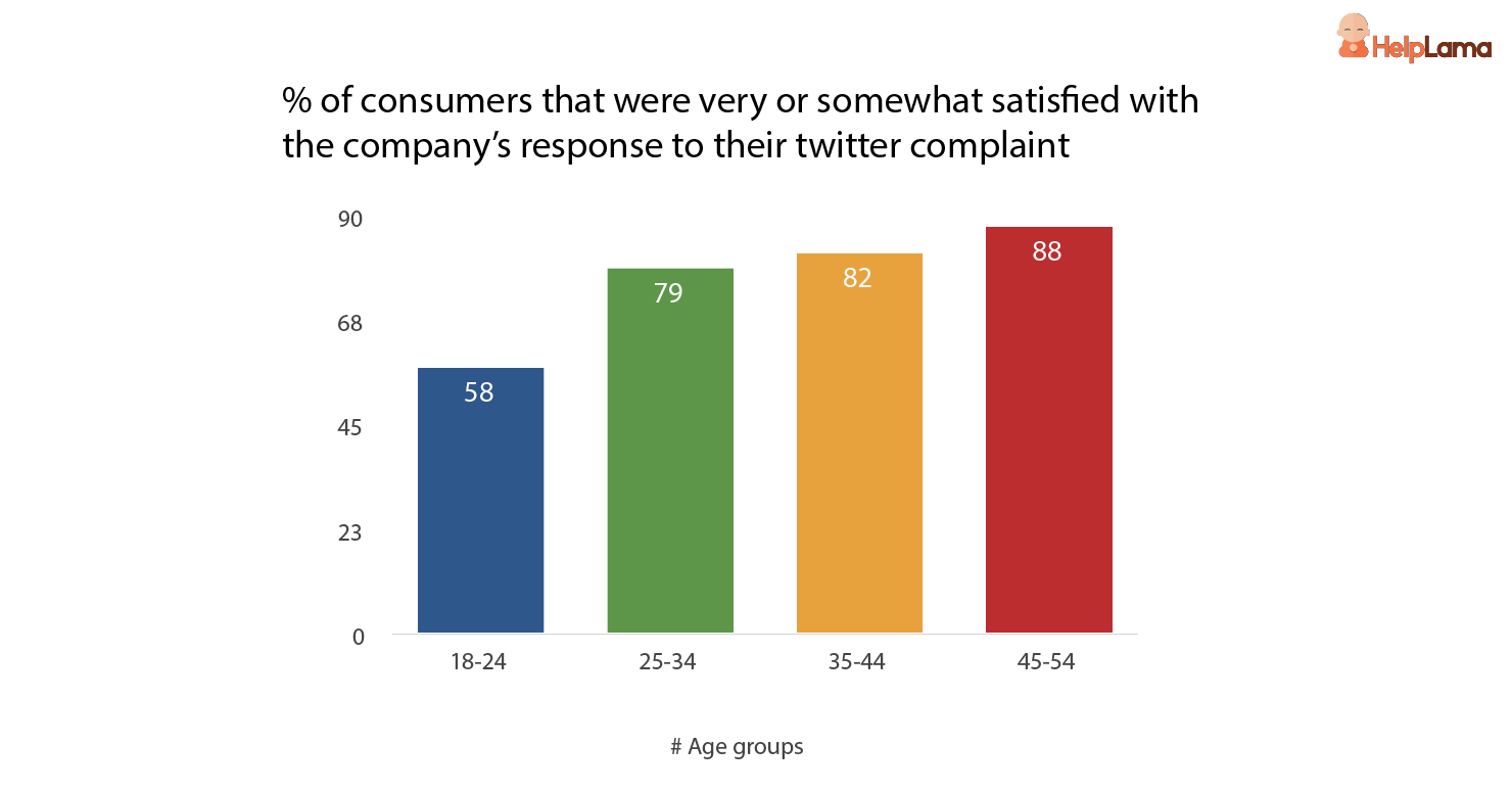 %-of-consumers-that-were-very-or-somewhat-satisfied-with-company-response-on-twitter