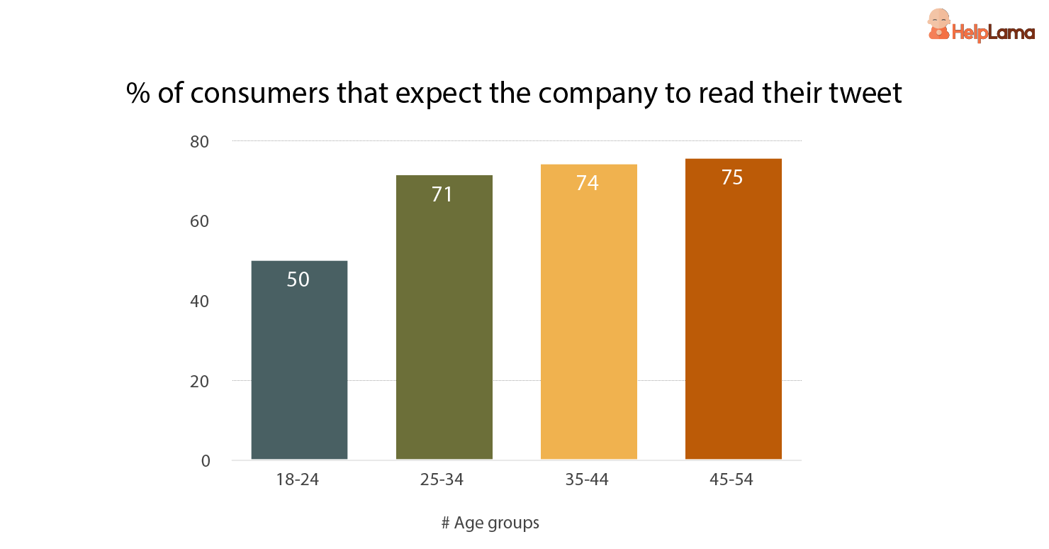 %_of_consumers_that_expect_the_company_to_read_their_tweet