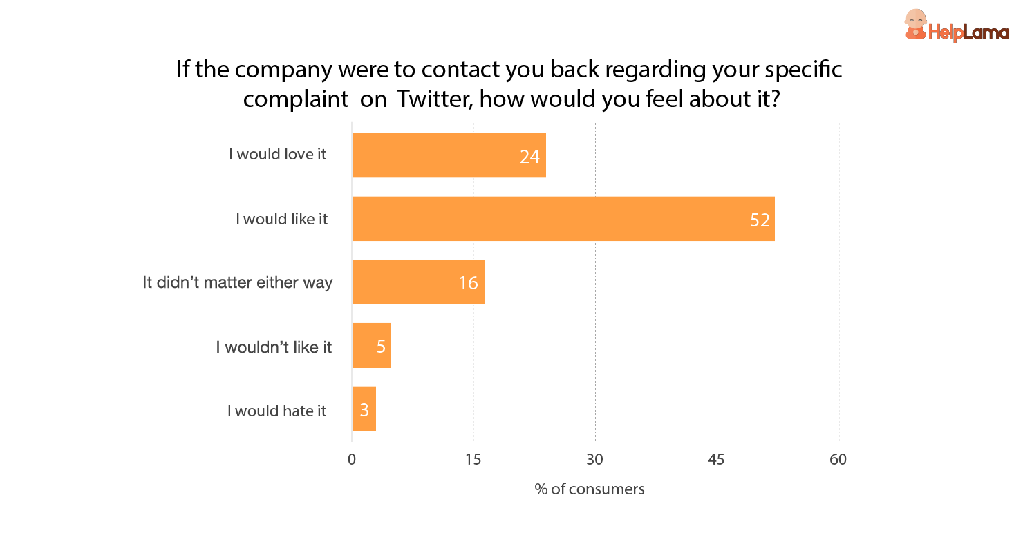 If a company were to contact you back, how would you feel about it?