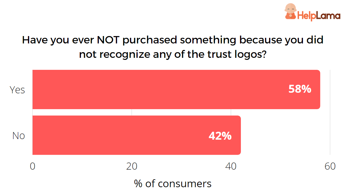 unable-to-recognize-trust-logos-impact-on-consumers
