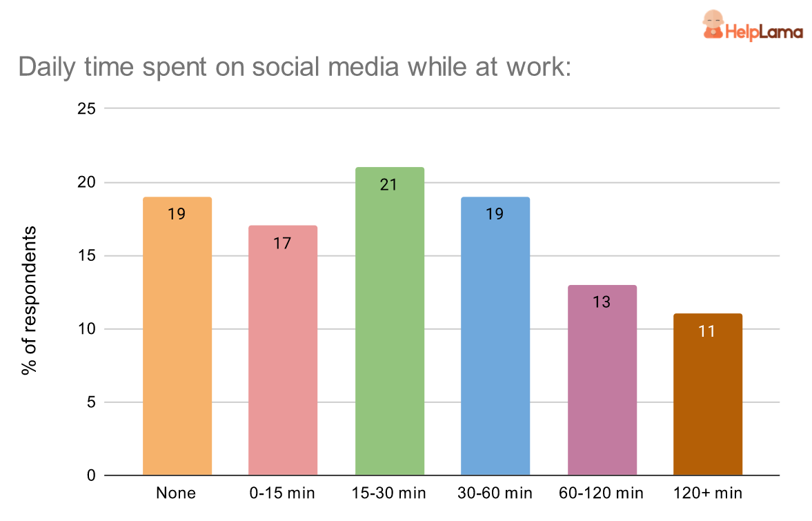 Time-spent-by-employees-on-social-media