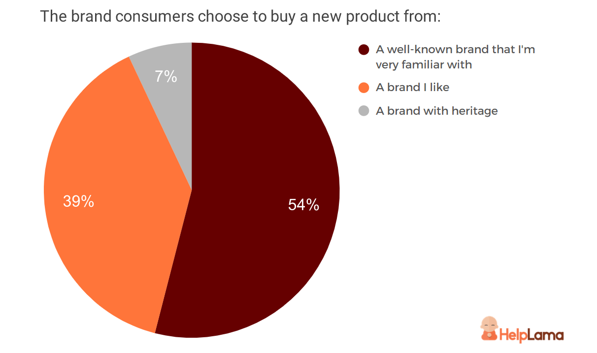 brand-consumers-choose-to-buy-a-new-product-from
