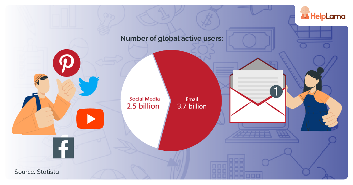 Active users around the globe - Email and Social Media.