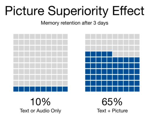 Picture superiority effect stats