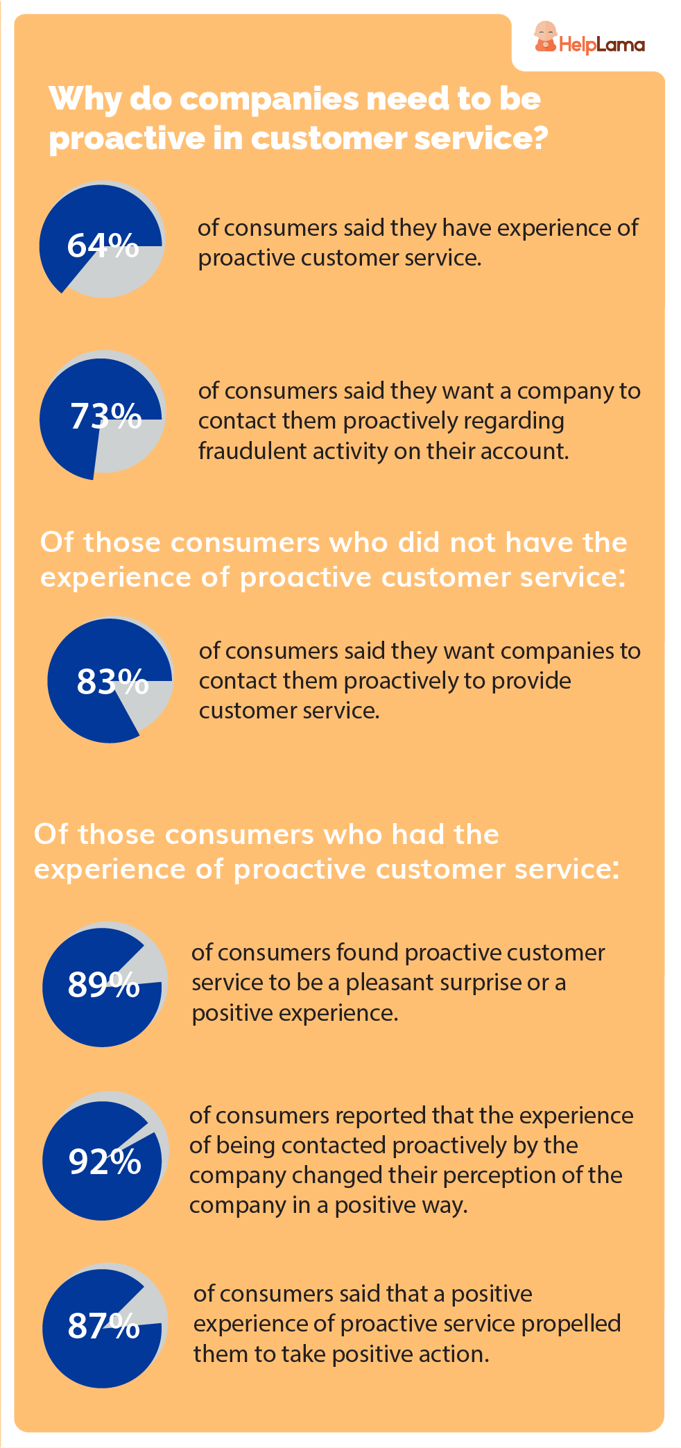 Why companies need to be proactive in customer service [stats]