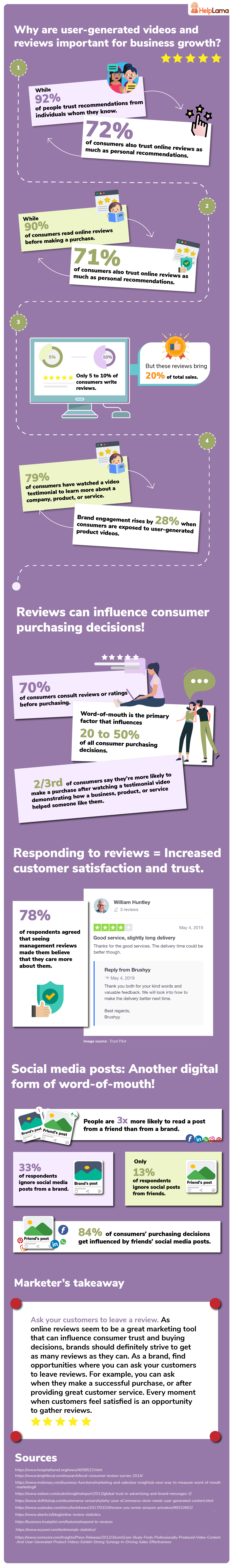 Why user-generated videos and online reviews are important for a business? [Infographic with stats]