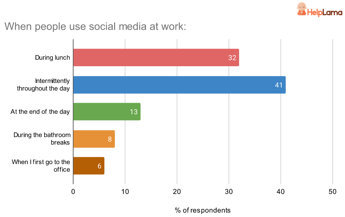 when employees use social media at work