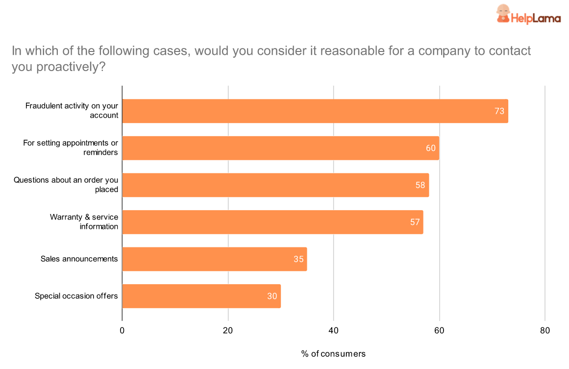 when consumers want a company to contact them proactively