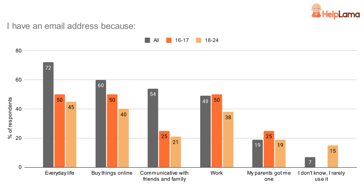 why-people-use-email