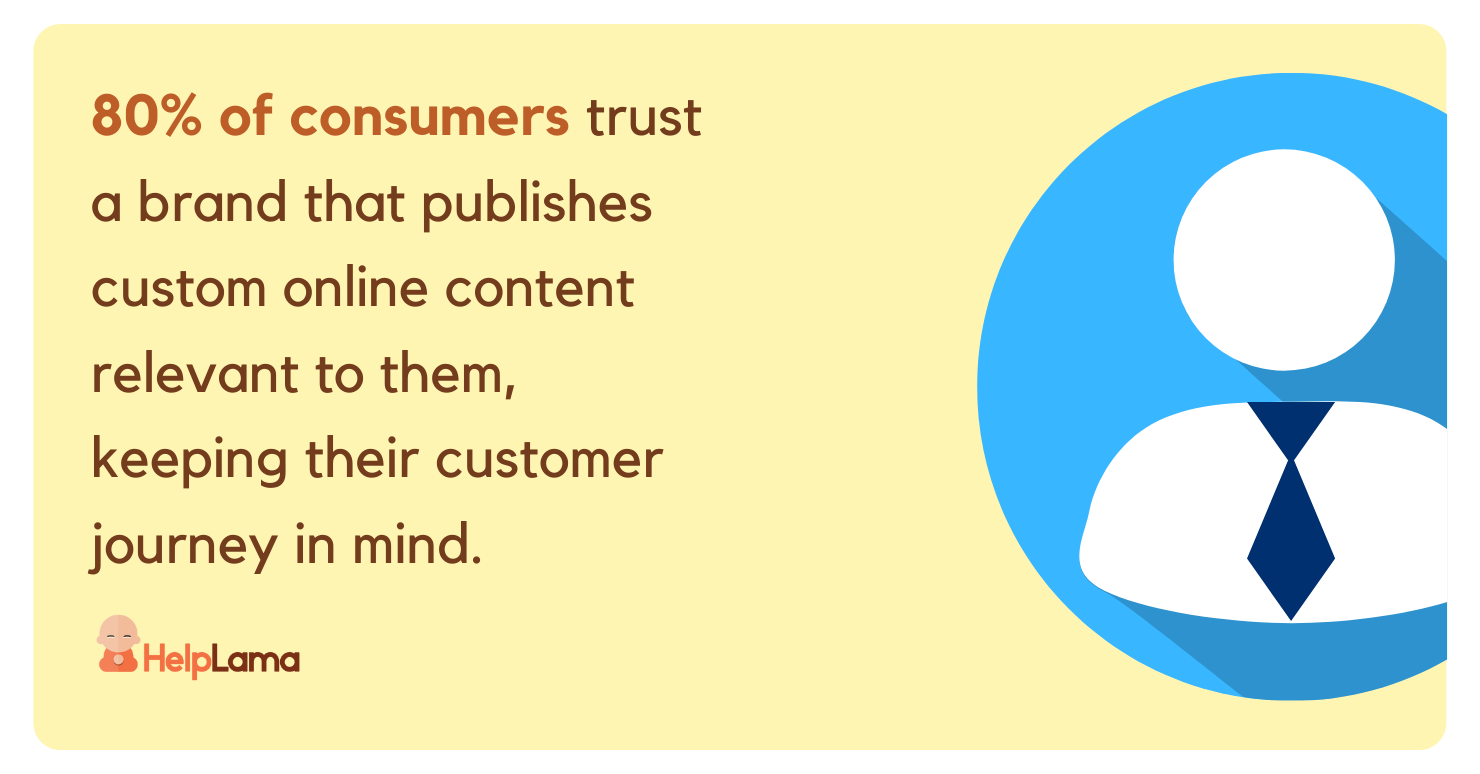 80% of consumers trust a brand or company that publishes custom online content relevant to them, keeping their customer journey in mind.