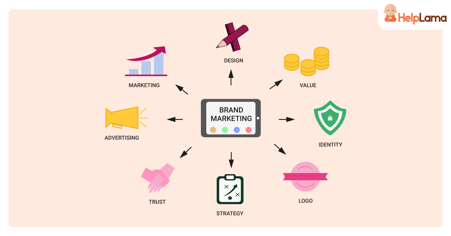 18 Fascinating Stats On Brand Marketing That You Should Know!